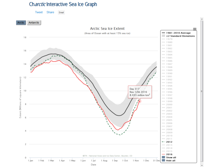 fireshot-screen-capture-070-charctic-interactive-sea-ice-graph-i-arctic-sea-ice-_-nsidc_org_arcticseaicenews_charctic-interactive-sea-ice-graph