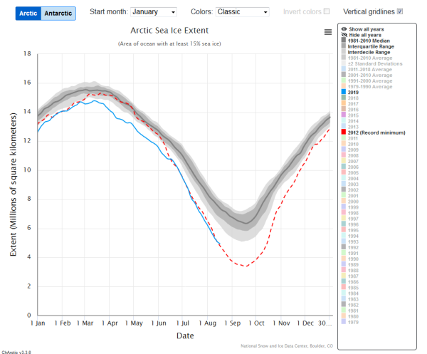 Screenshot_2019-08-19 Charctic Interactive Sea Ice Graph Arctic Sea Ice News and Analysis