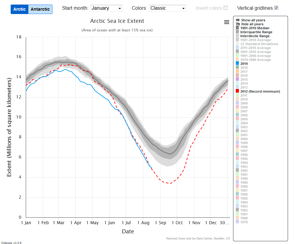 Screenshot_2019-08-19 Charctic Interactive Sea Ice Graph Arctic Sea Ice News and Analysis