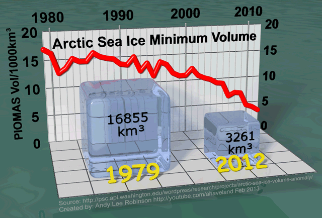 arctic-sea-ice-min-volume-comparison-1979-2012-v2