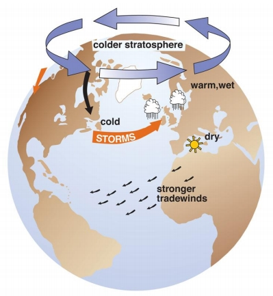 Inundaciones, borrascas y tormentas ligadas al Calentamiento Global (1/2)
