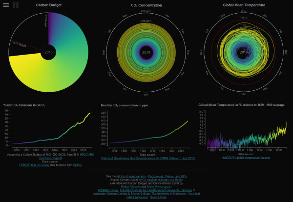 FireShot Screen Capture #050 - 'From Emissions To Global Warming w_' - openclimatedata_net_climate-spirals_from-emissions-to-global-warming-line-chart.png
