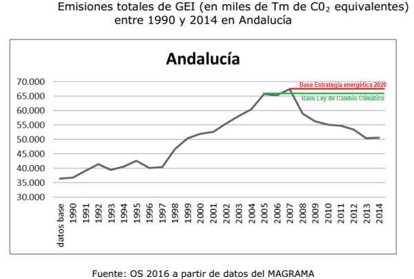 Emisiones Andalucía